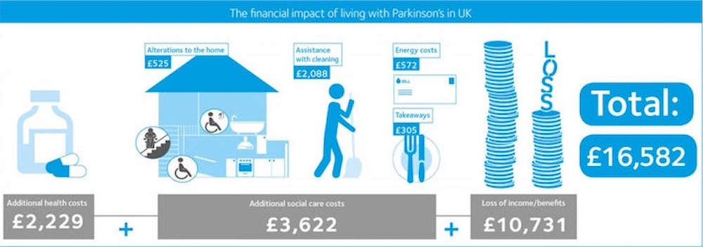 Cost of Parkinson's infographic UK